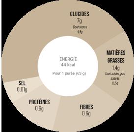 Purée énergétique bio FRAMBOISE - FRAISE - BASILIC BAOUW