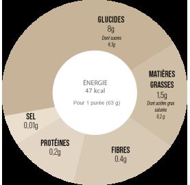 Purée énergétique bio POIRE - POMME - MENTHE remplace le gel